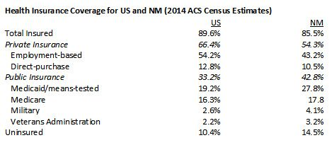 Health Insurance Coverage by US-NM