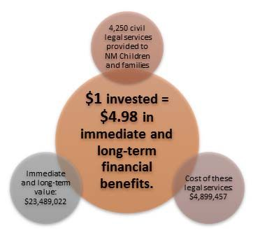 Civil legal services for low income children and families have an enormous impact and are cost effective
