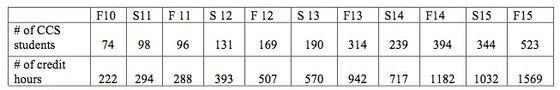 CCS Enrollment Chart