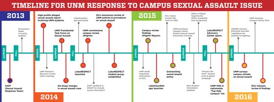 Timeline for UNM Response