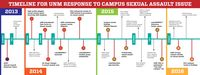 Timeline for UNM Response