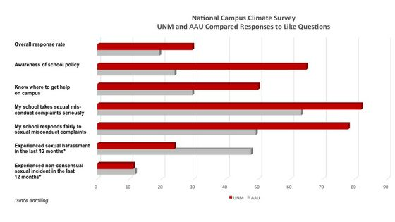 Campus Climate Survey Comparison