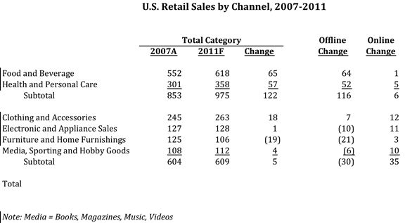US Retail Sales