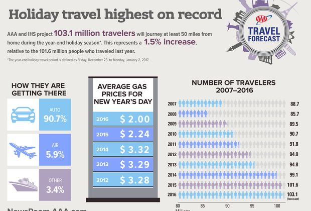 2016-Year-end-Travel-Forecast