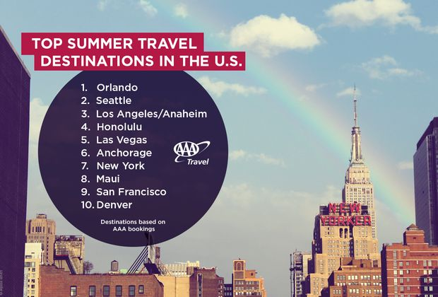 Top domestic Destinations 2016