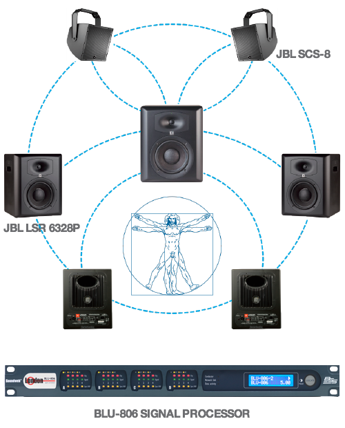 Dimensional Sound Technologies | HARMAN