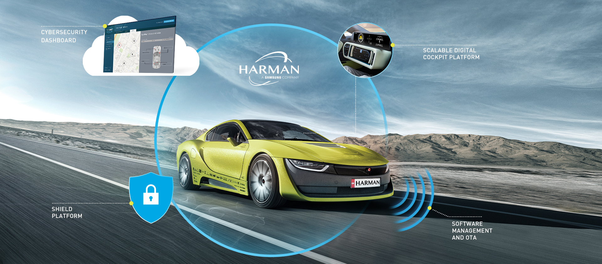 Harman_Cybersecurity End-to-End Solutions for Connected Car PPT version