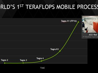 World's 1st Teraflops Mobile Processor