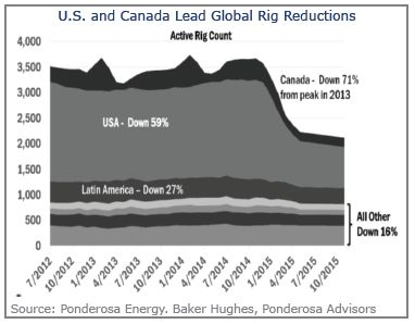 U.S. and Canada Lead Global Rig Reduction