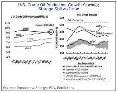 U.S. Crude Oil Production Growth Slowing