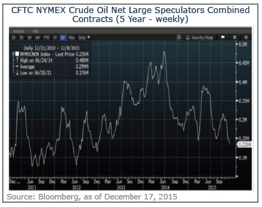 CFTC NYMEX Crude Oil Net Large Speculators Combined Contracts
