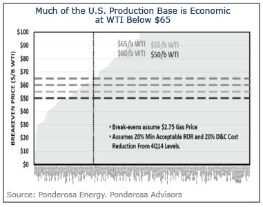 Much of the U.S. Production Base is Economic at WTI Below $65