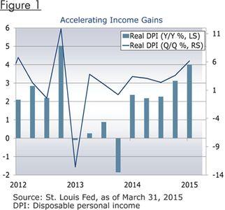 economic perspectives graph