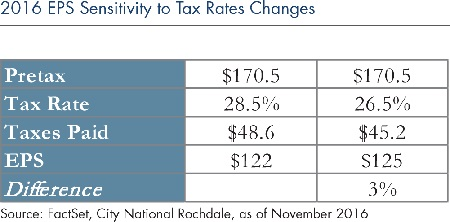 2016-EPS-sensitivity-tax-rates-changes_6