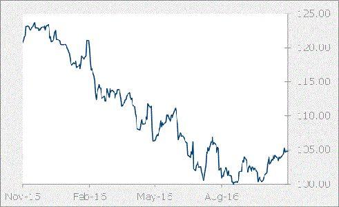 JPY Graph