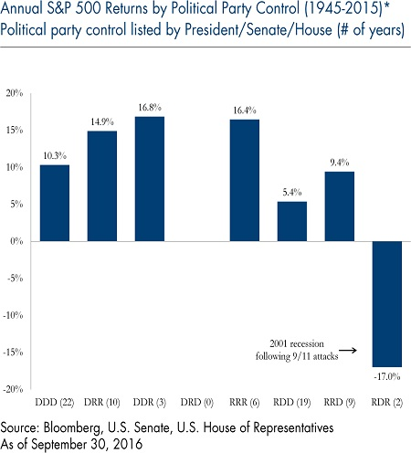 Annual S&P 500 Returns Political Party Control - Chart