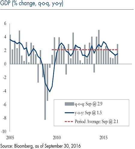 GDP percent change - chart