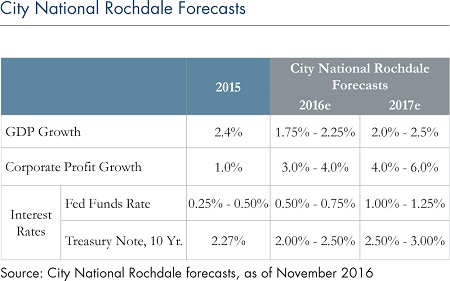 city-national-rochdale-forecasts_2
