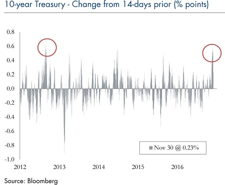 10-year-treasury-change-dec-05_4