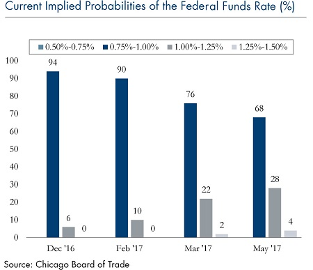 current-implied-probabilities-federal-funds-rate-dec-05_3