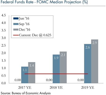 federal -funds-rate-median-projection-dec19-2