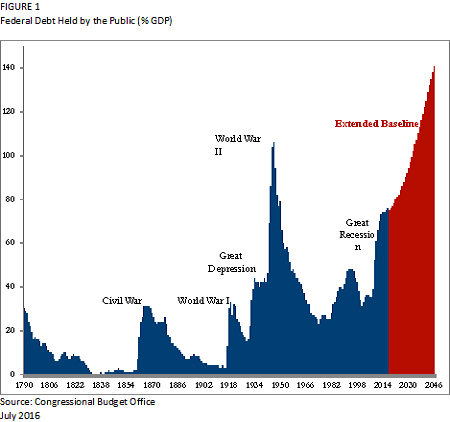 federal-debt-held-by-public-fig1