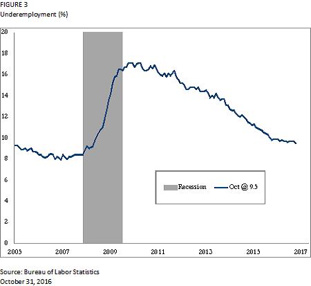 underemployment-chart-fig3