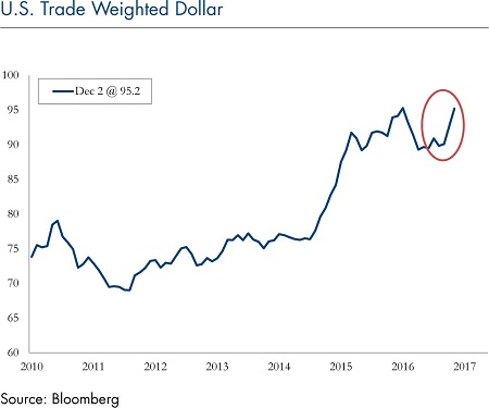 us-trade-weighted-dollar-dec-05_6