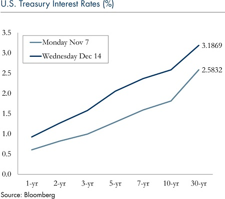 us-treasury-interest-rates-dec19-4