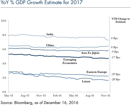 year-over-year-gdp-growth-2017-dec19-6