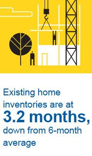 california-housing-inventories