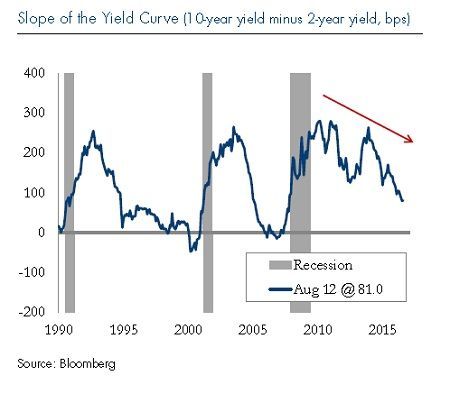 Yield Curve Interest Rates