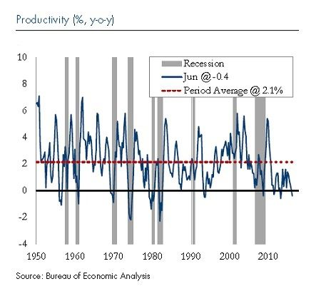 U.S. Economic Productivity Growth