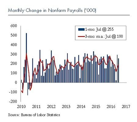 U.S. Labor Report August 2016