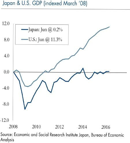 Japan and U.S. GDP