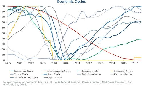 Economic-Cycles-Sept-2016