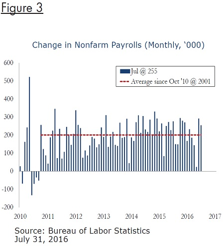 change-nonfarm-payrolls-fig3