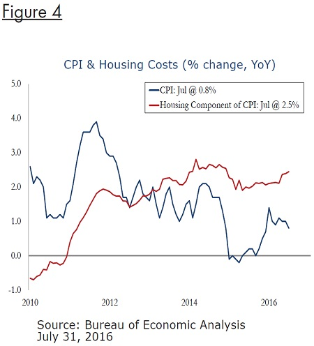 cpi-housing-costs-fig4
