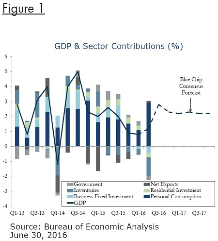 gdp-sector-contributons-fig1