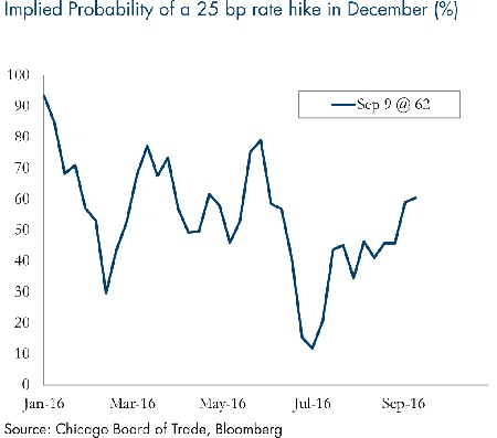 implied-probability-25-bp-rate-hike-december-9122016