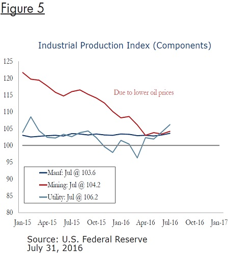 industrial-production-index-fig5