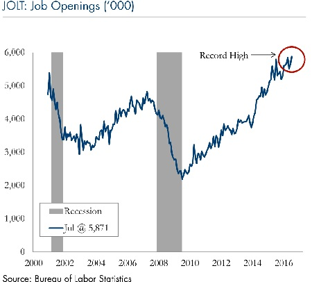 jolt-job-openings-9122016
