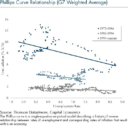 phillips-curve-relationship-9122016
