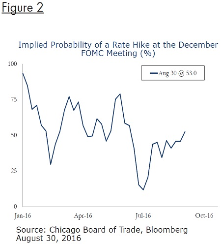 probability-rate-hike-december-FOMC-fig2