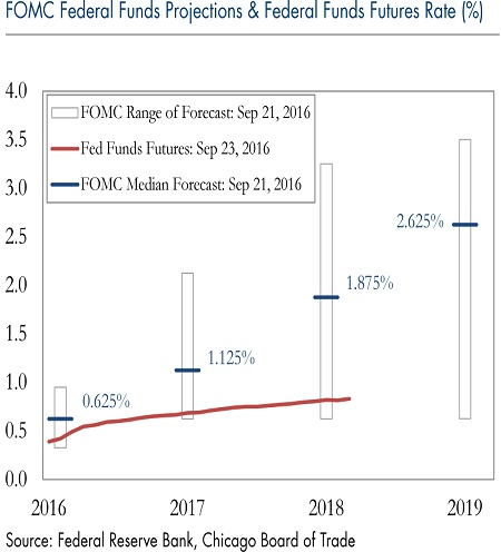 radar-2-FOMC-Federal-Funds-Projections-federal-funds-futures-rate