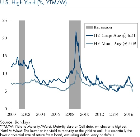 us-high-yield-9122016