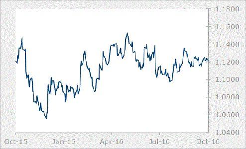 EUR Graph