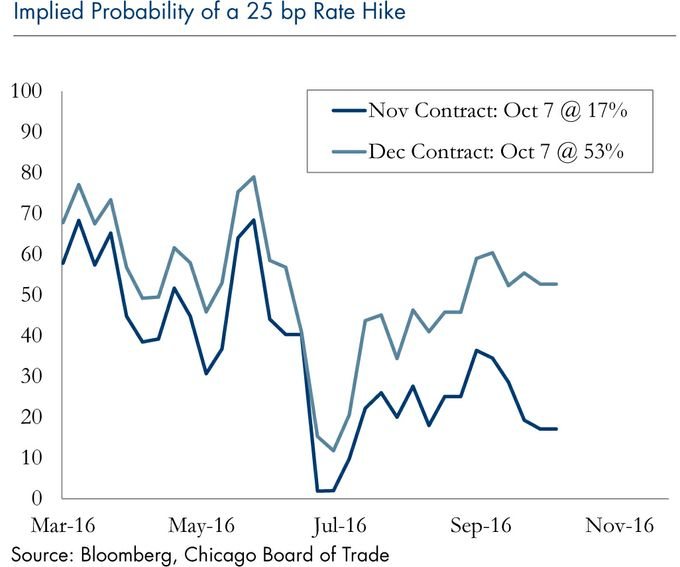 implied-probability-25-bp-rate-hike