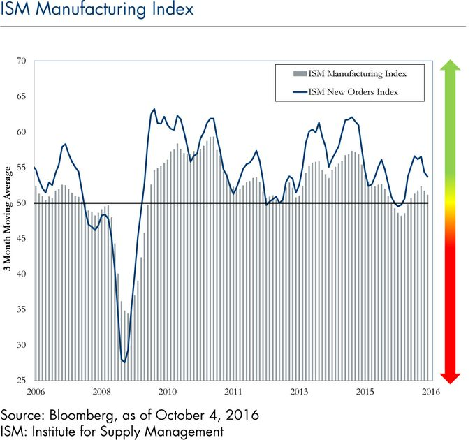 ism-manufacturing-index