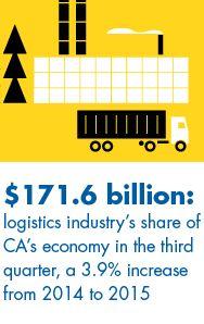 California Economy International Trade